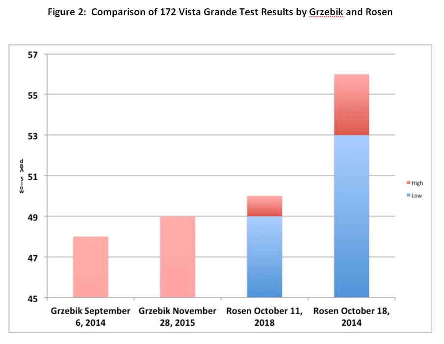 Figure 2: Comparison of 172 Vista Grande Test Results by Grzebik and Rosen