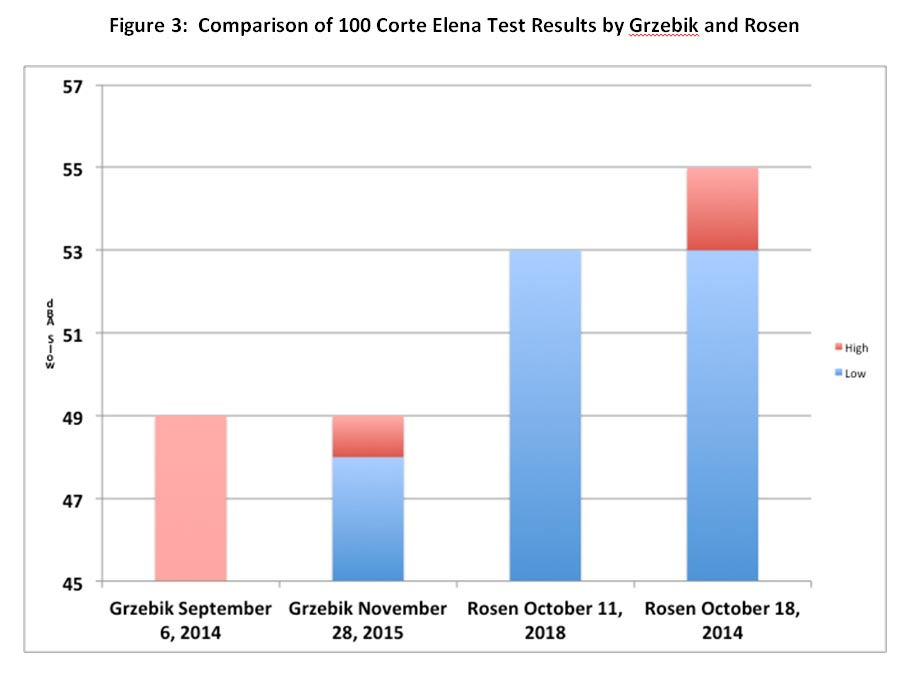 Figure 3: Comparison of 100 Corte Elena Test Results by Grzebik and Rosen